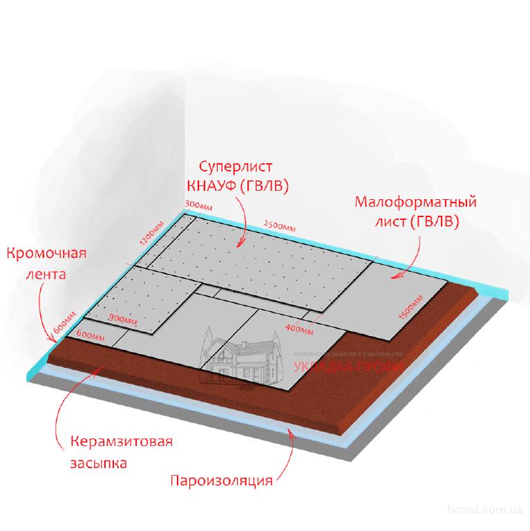Сухая стяжка Кнауф-суперпол от компании «Укладка Профи»