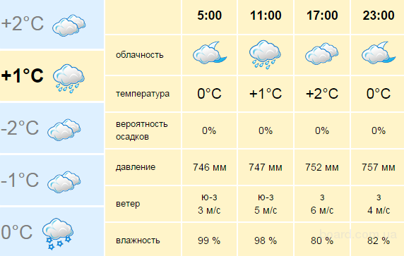 Погодные условия степного Оренбурга