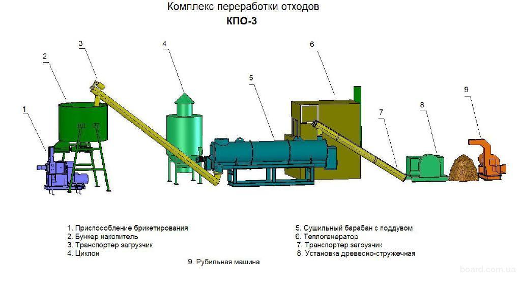 Оборудование для изготовление брикетов из опилок в