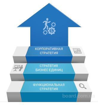 Управленческий консалтинг от SCM Consult