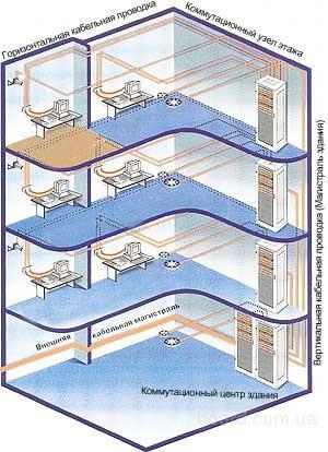 Схема построения СКС в масштабе здания.