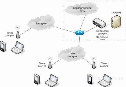 Построение wi-fi сети в офисе: как настроить и защитить