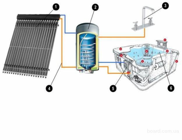 Солнечная батарея для отопления дома своими руками