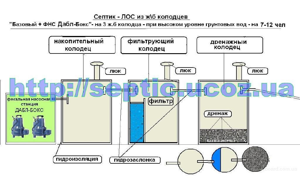 продам). монтаж септика для загородного дома,коттеджа,дачи.