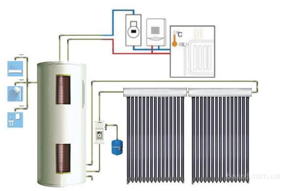 ...используются для горячего водоснабжения, а так же как дополнительный источник тепла для основной системы отопления.