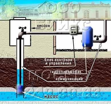 Дизайн водопровода
