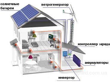 (Контроллер солнечных панелей подключаются к тем же АКБ, что и контроллер ветряка... желательно использовать в южных...