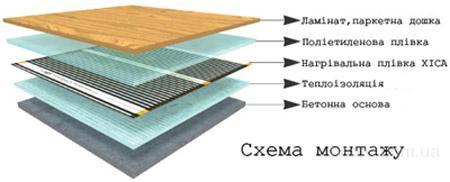 Схема устройства инфракрасного теплого пола.