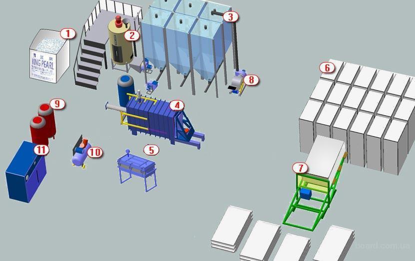 Рисунок 1. Схема и оборудование для изготовления пенопласта.  1 - Сырье 2 - Предвспениватель 3 - Бункер вылеживания 4...