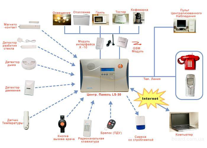 проектирование и монтаж систем видеонаблюдения и охранной сигнализации