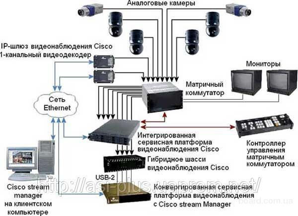 Сервер для видеонаблюдения своими руками 234