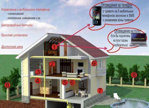 GSM сигнализация - это новая технология для простой и удобной передачи сигналов тревоги и...