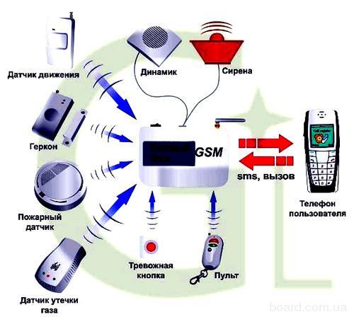 GSM сигнализация идеально подходит для gsm охраны квартир, коттеджей или помещений и не требует...