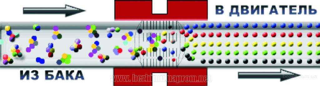 Купить Магнитизатор - Магнитный активатор топлива 8. Магнитизатор - Магнитн