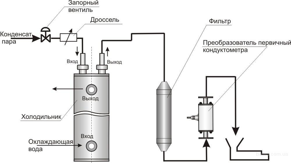 Регенеративный теплообменник для холодильников теплообменник к газовой колонке оазис