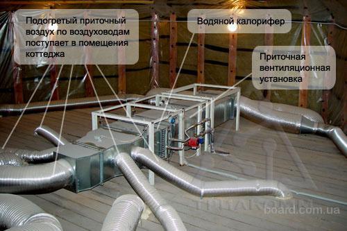 Приточная вентиляция коттеджа.  КАЛОРИФЕРЫ Калориферы вентиляционных систем общественных зданий, как правило...