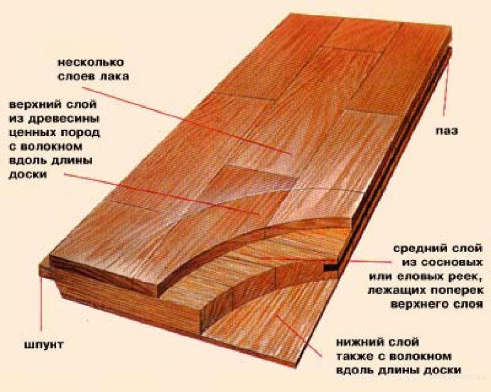 Средняя слой паркетной доски состоит из наборного соснового массива, который расположен перпендикулярно направлению...