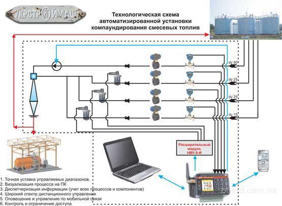 ...бензина, технология компаундирования, схема компаундирования,Установка смесевых бензинов, установка...