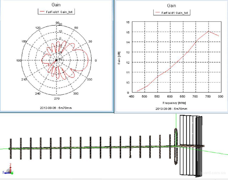 Антенна для Т2 ENERGY 1.5м (19 эл.+10) - 17 dB, до 60 км (пассивная)