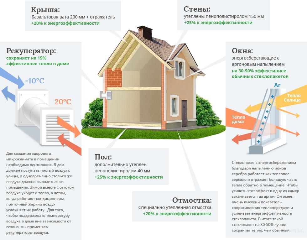 Строительство энергосберегающих домов