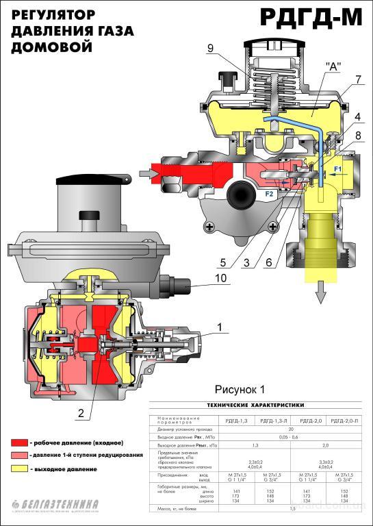 Регуляторы давления газа РДГ